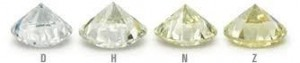 Colored Diamonds | The Diamond Trade | Sell Jewelry Online