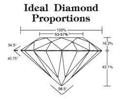 Ideal Diamond Proportions | The Diamond Trade